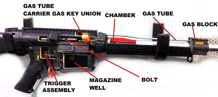 Best-Gas-Block-for-AR-15